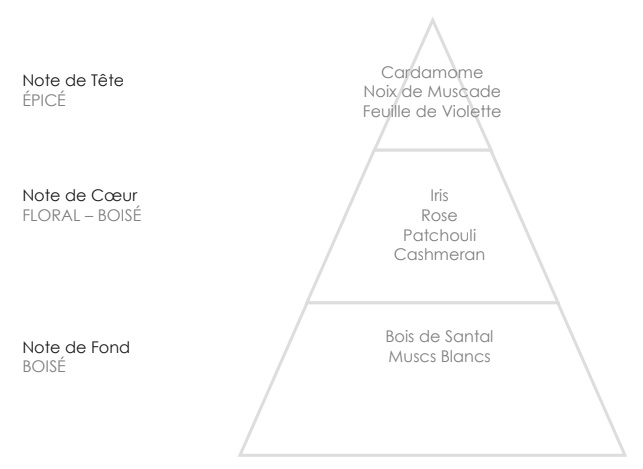 SIMONE Pyramide Olfactive
